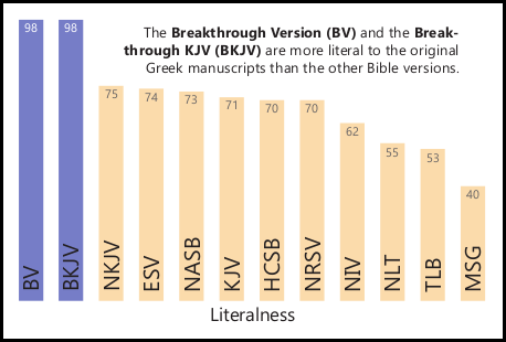 A Graph comparing common Bible versions in the area of literalness - BV, BKJV, HCSB, NASB, TLB, NLT, NRSV, ESV, MSG, NIV, NKJV, KJV