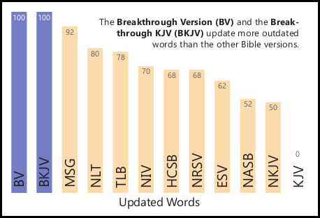 Report Card For Bible Versions