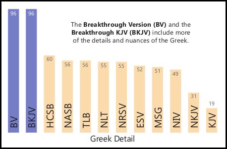 A Graph comparing common Bible versions in the area of Greek detail - BV, BKJV, HCSB, NASB, TLB, NLT, NRSV, ESV, MSG, NIV, NKJV, KJV