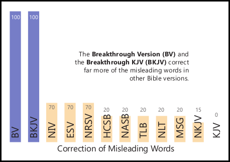 A Graph comparing common Bible versions in the area of correction of misleading words - BV, BKJV, HCSB, NASB, TLB, NLT, NRSV, ESV, MSG, NIV, NKJV, KJV