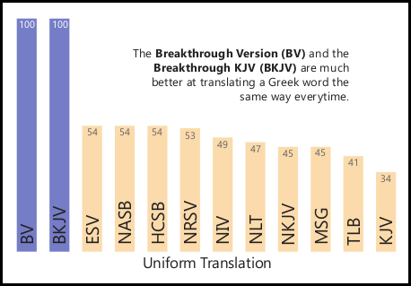 A Graph comparing common Bible versions in the area of uniform translation - BV, BKJV, HCSB, NASB, TLB, NLT, NRSV, ESV, MSG, NIV, NKJV, KJV